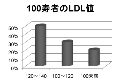 LDL悪玉コレステロールとアンチエイジングのお話